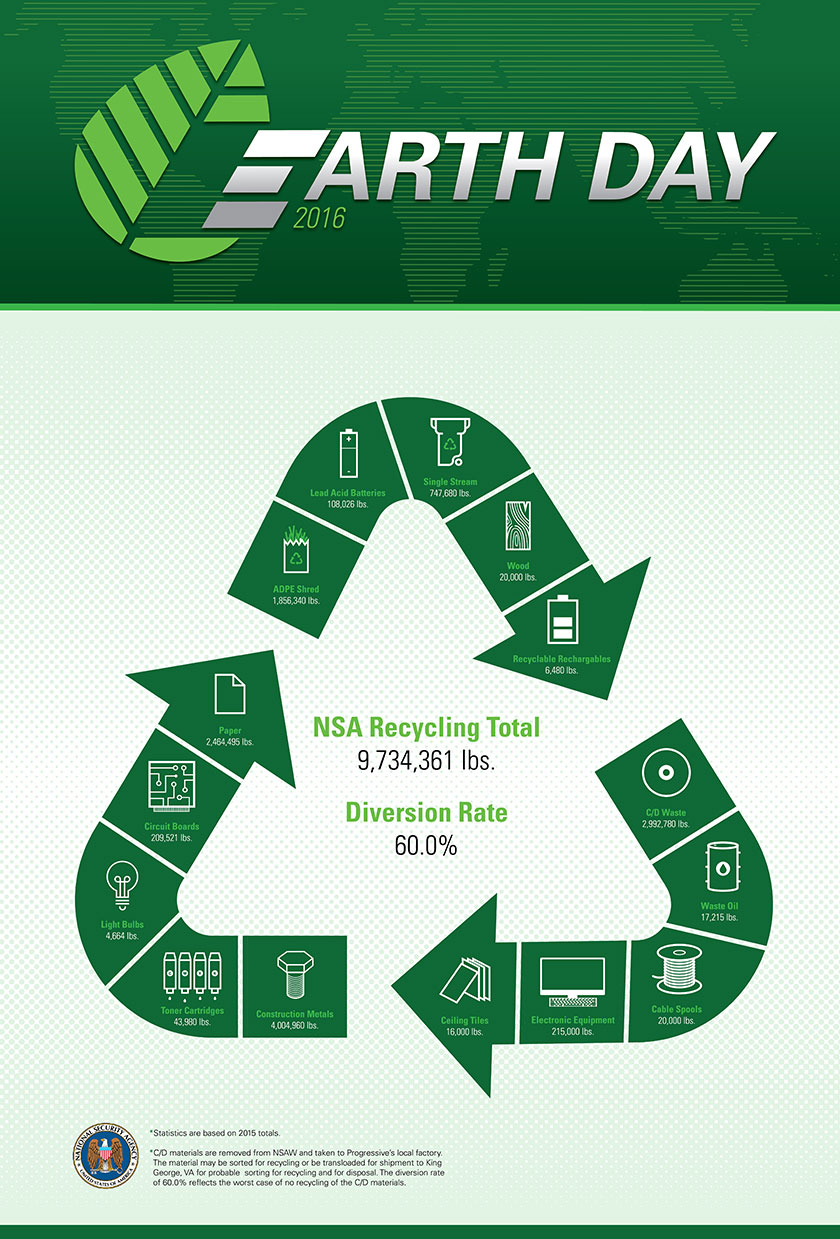 Infographic - Earth Day 2016. Facts are presented with decorative icons arranged on the recycle 3-arrow logo