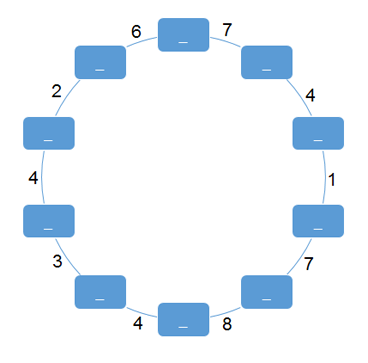 Diagram of a circle with 10 numerical ray labels around the perimeter, and 10 unlabeled spots between each number. The numbers going clockwise and beginning at the 12:30 position and ending at the 11:30 position are 7, 4, 1, 7, 8, 4, 3, 4, 2, 6.