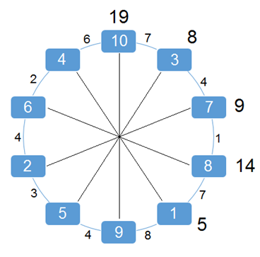The same circle diagram as the prior diagram, but now featuring the opposing ray labels above the spot labels. Starting with the spot labeled 10 at the 12:00 position and working clockwise, the numbers shown are 19, 8, 9, 14, and 5.