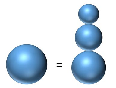 Illustration of a large sphere on the left side of an equal sign and 3 stacked spheres that increase in size to form the shape of a snowman on the right side of the equal sign. The largest sphere at the base of the stack is smaller than the single large sphere to the left.