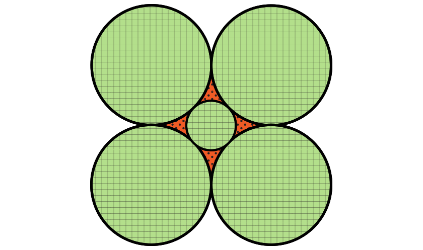 Diagram of five circular fields. Four of the circles have a one furlong radius and are arranged so their centers form a square and they are each tangent to two of the other three circles. The fifth field/circle is in the area enclosed by the four circles such that it is tangent to all of them.